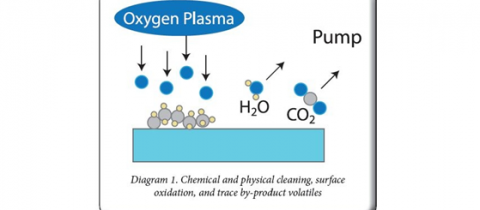 Cold Gas Plasma Surface Modification – Optimize Plastics Bonding Adhesion