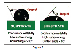 Surface Wettability